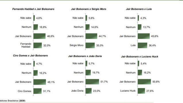 Nas simulações do segundo turno, Bolsonaro vence em todas as simulações